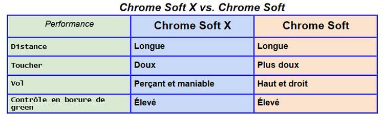 Balles de golf Chrome Soft X Callaway 2017