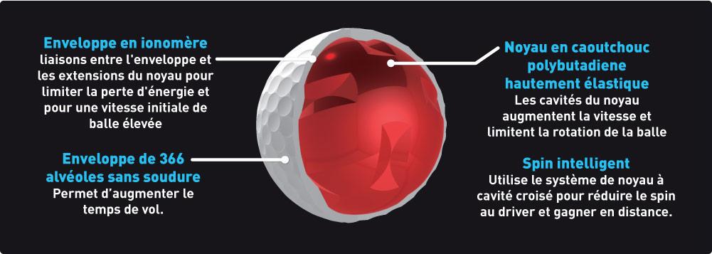 MIZUNO - Balles de golf D201