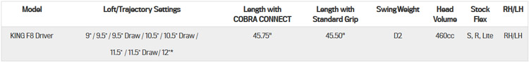 loft driver F8 Cobra 2018