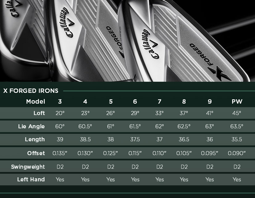 Fers X Forged callaway