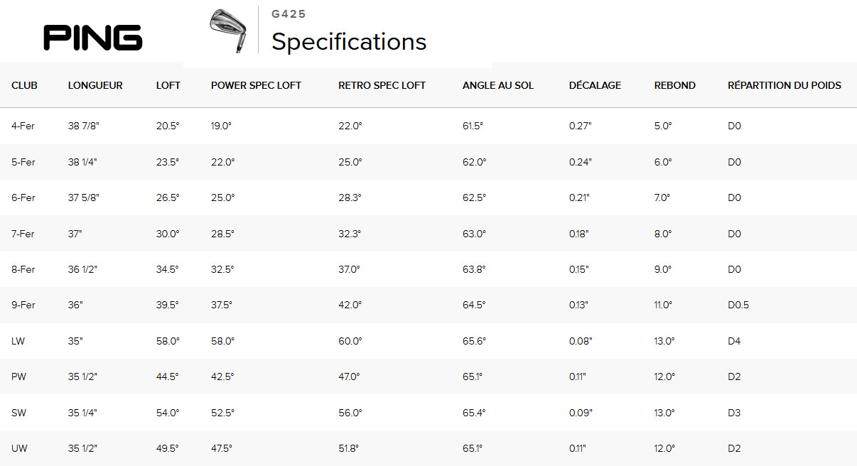 Specifications Fers G425 Ping Golf