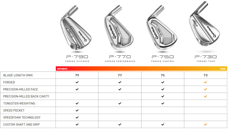 fers p790 taylormade