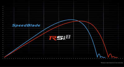 fers rsi1 taylormade golf