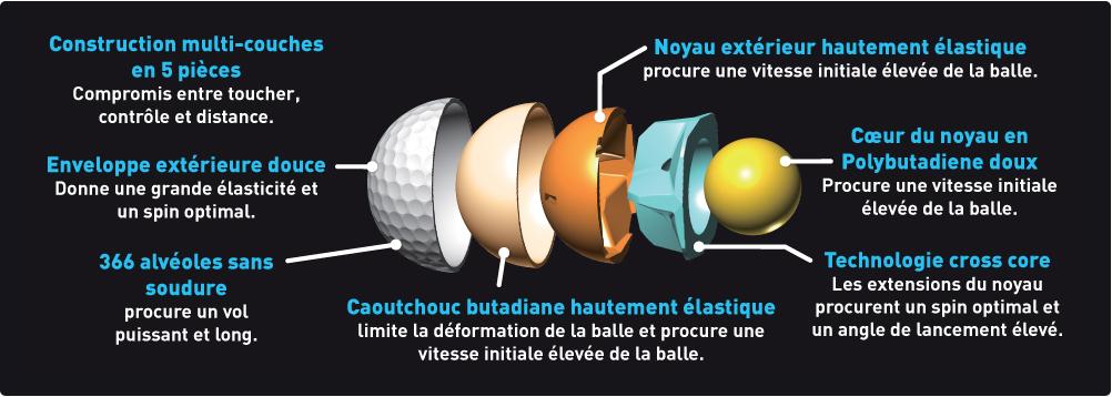 MIZUNO - Balles de golf JPX