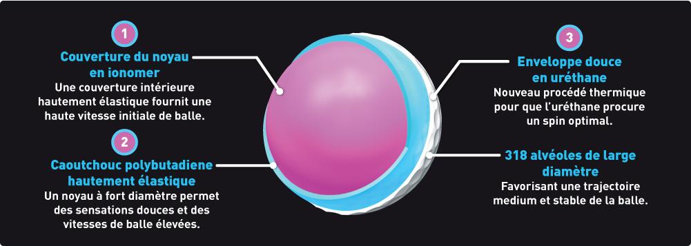 MIZUNO - Balles de golf MP-S