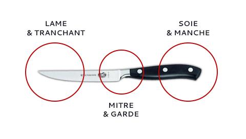 anatomie d'un couteau