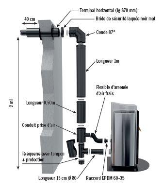 conduit-granule-bioten