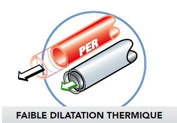 tube multicouche dilatation