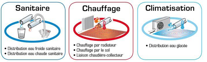 tuyau multicouche avantage plomberie chauffage